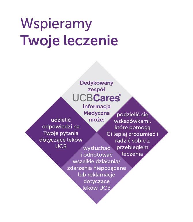 UCBCares® - Informacja Medyczna to dedykowana Pacjentom informacja, której celem jest wsparcie Pacjentów w trakcie procesu ich leczenia produktami UCB.